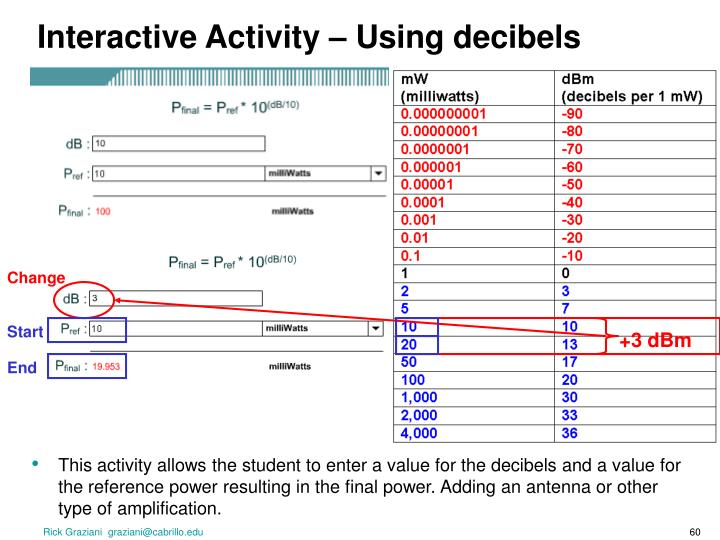 Interactive Activity – Using decibels