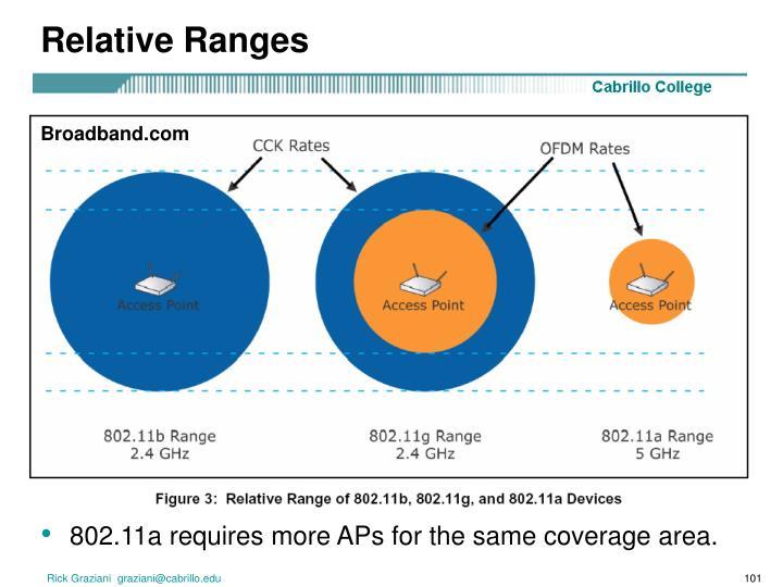 Relative Ranges