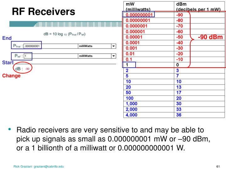 RF Receivers