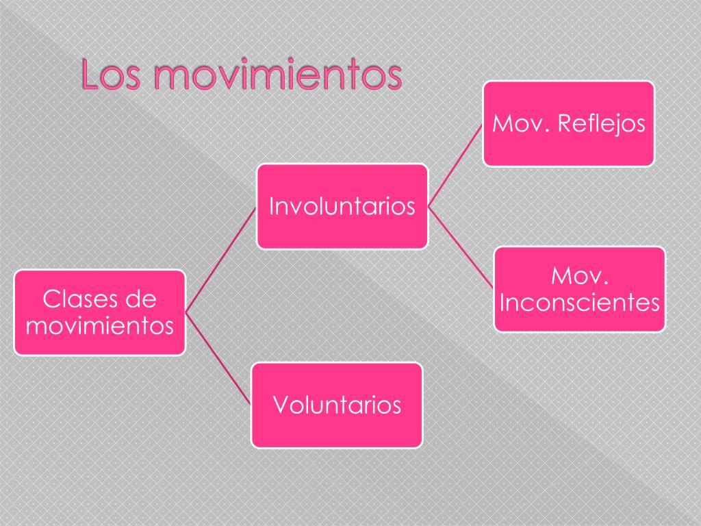 Los movimientos