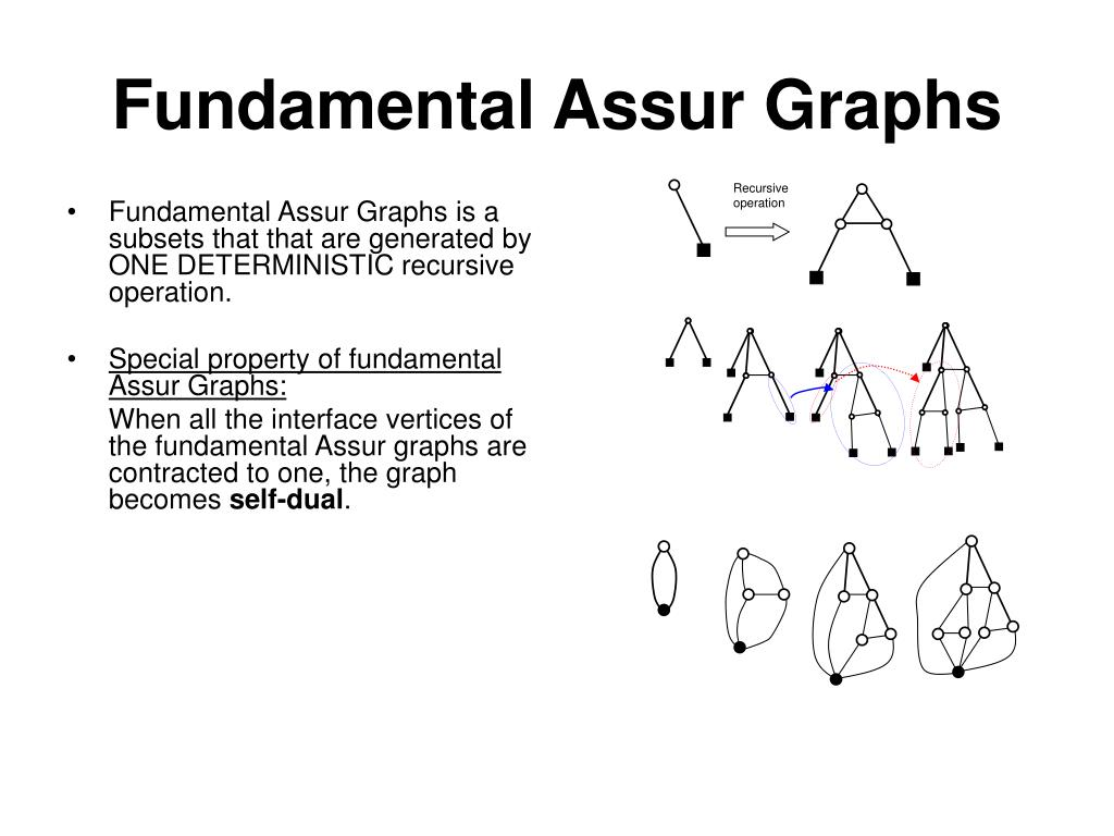 Fundamental Assur Graphs is a subsets that that are generated by  ONE DETERMINISTIC recursive operation.