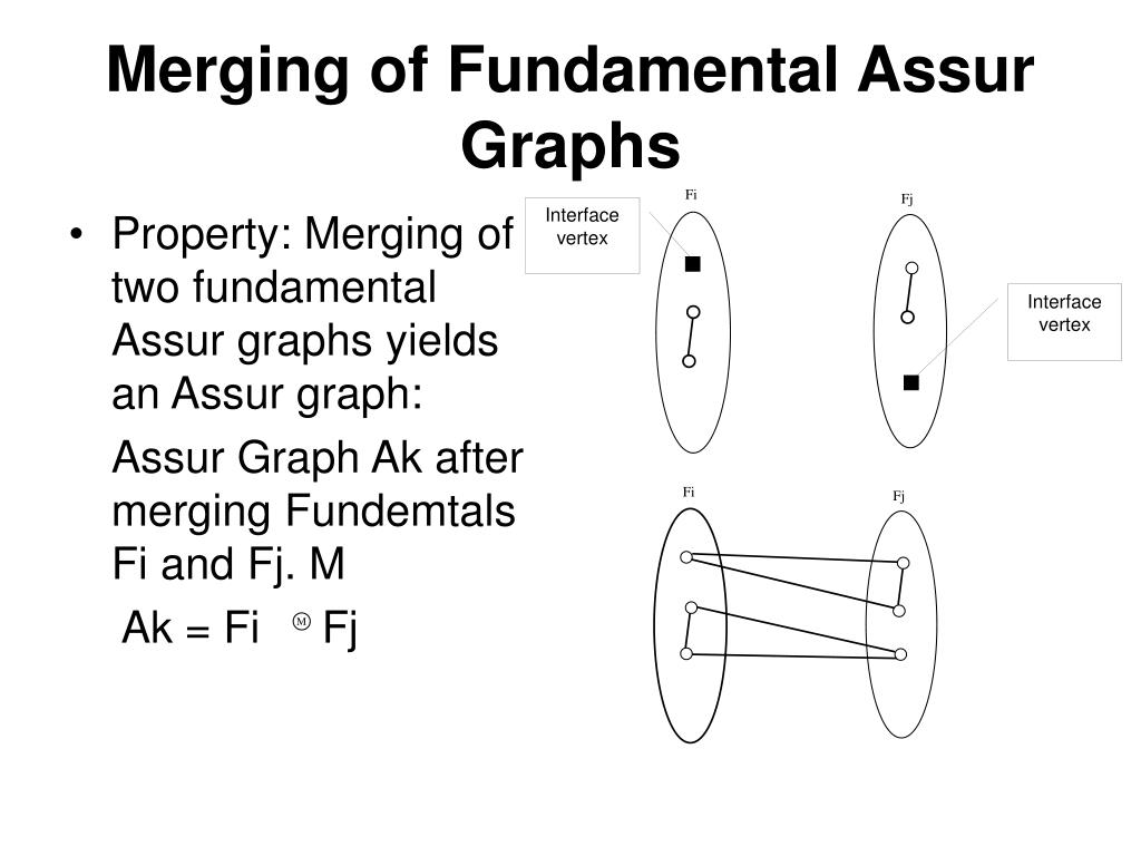 Property: Merging of two fundamental Assur graphs yields an Assur graph: