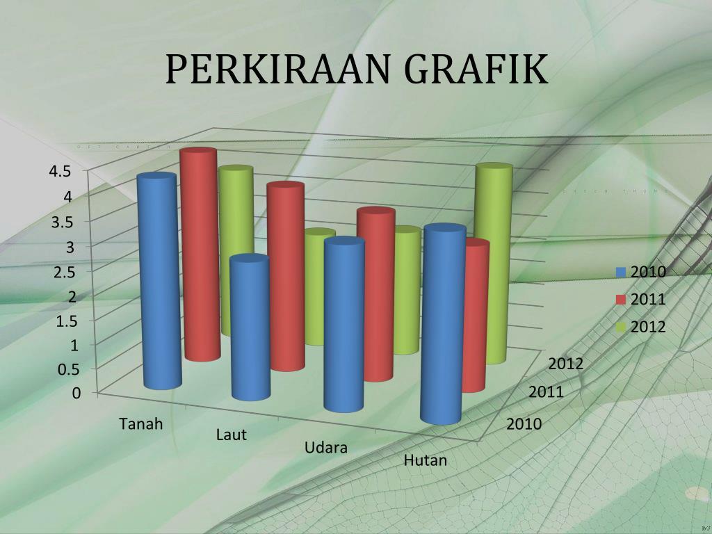 PERKIRAAN GRAFIK