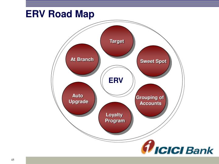 ERV Road Map