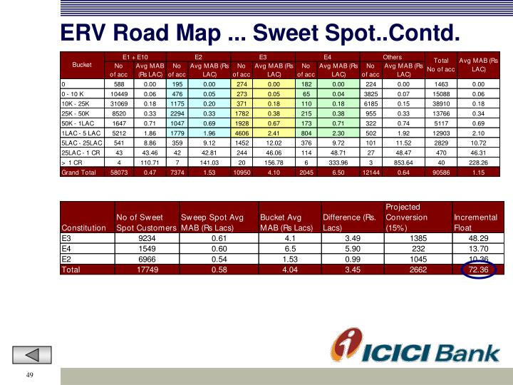 ERV Road Map ... Sweet Spot..Contd.