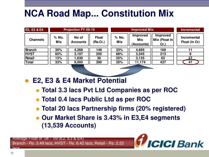 NCA Road Map... Constitution Mix