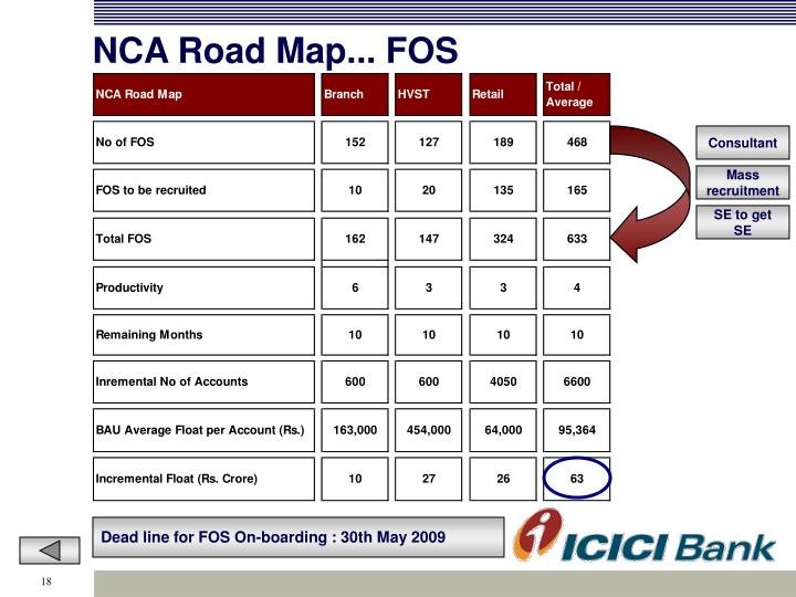 NCA Road Map... FOS