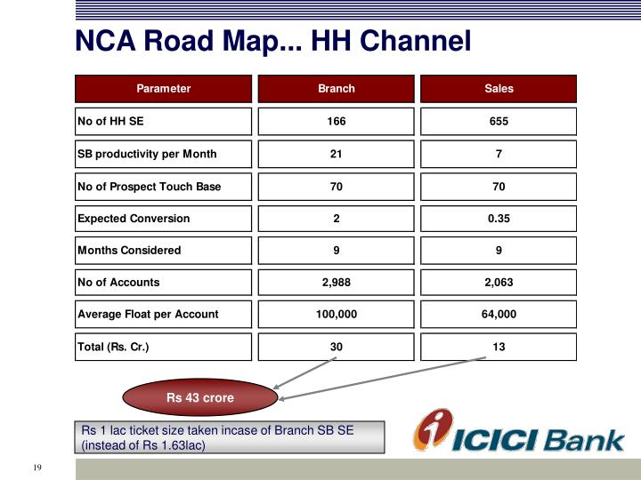 NCA Road Map... HH Channel