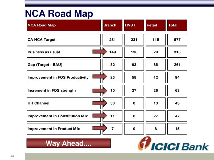 NCA Road Map