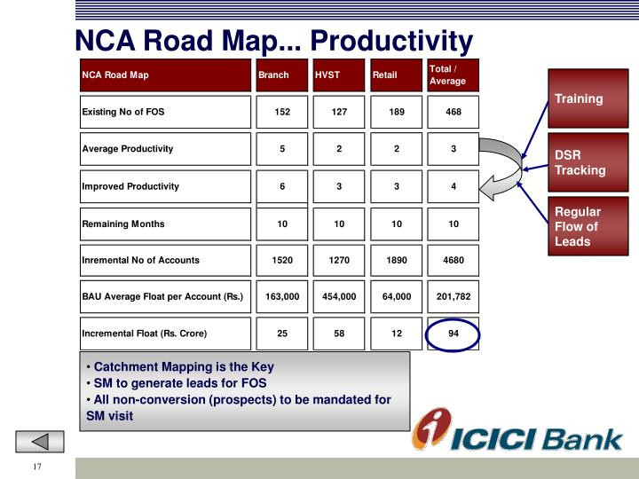 NCA Road Map... Productivity