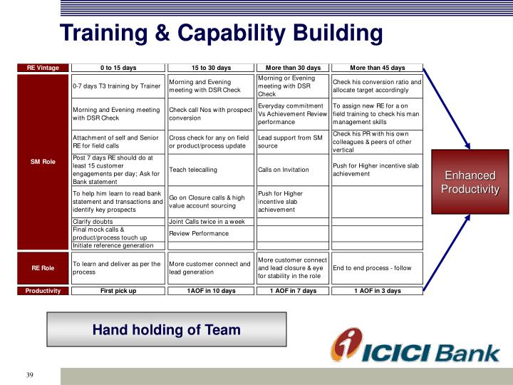 Training & Capability Building