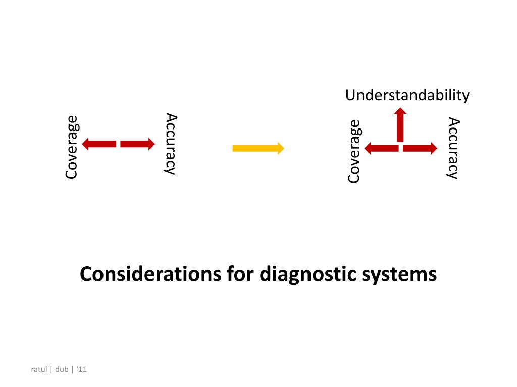 Considerations for diagnostic systems