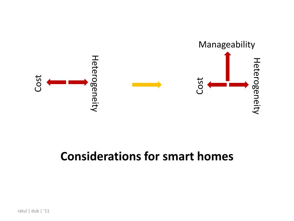 Considerations for smart homes