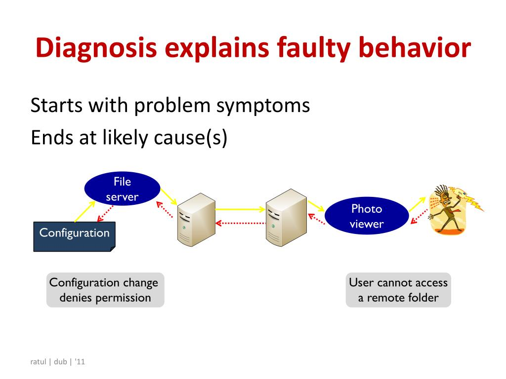 Diagnosis explains faulty behavior