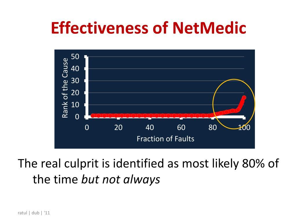 Effectiveness of NetMedic