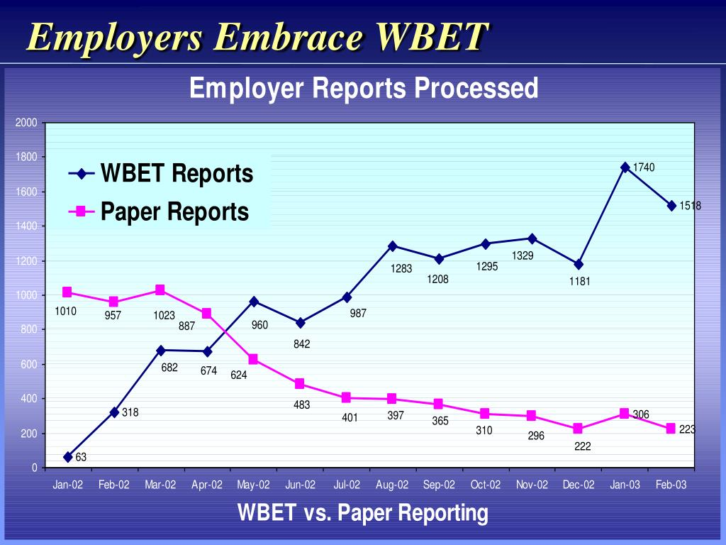 Employers Embrace WBET