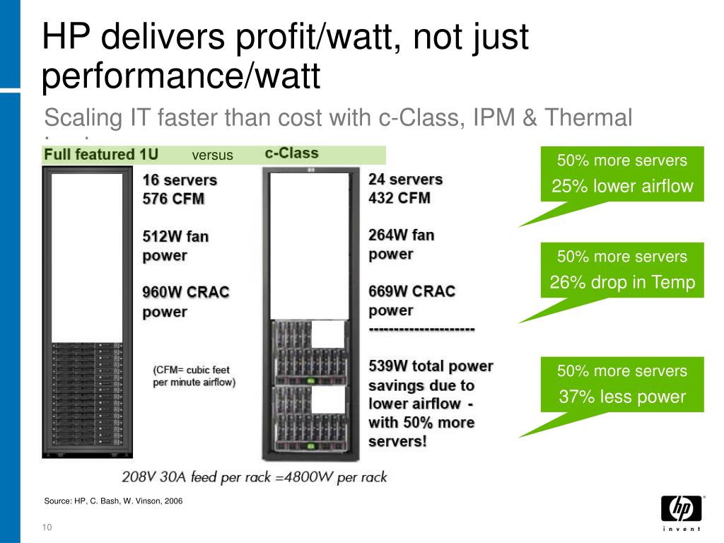 HP delivers profit/watt, not just performance/watt