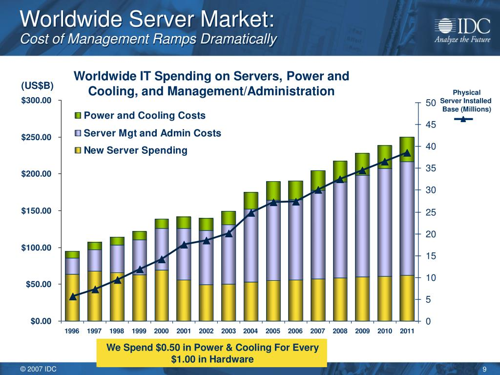 Worldwide Server Market: