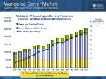worldwide server market cost of management ramps dramatically
