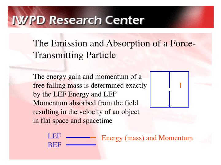 The Emission and Absorption of a Force-Transmitting Particle