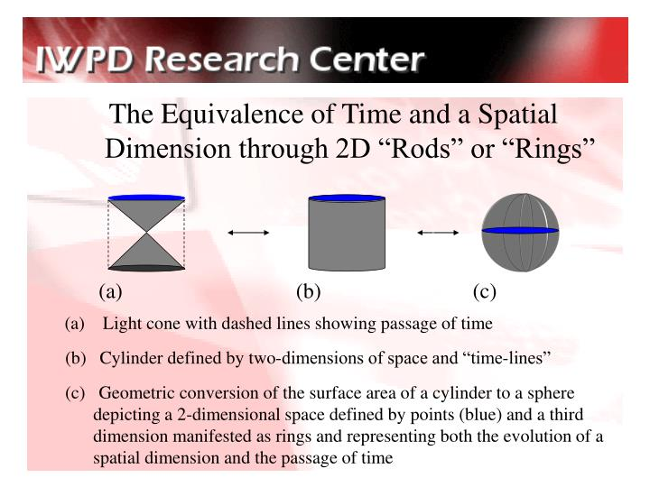 "The Equivalence of Time and a Spatial Dimension through 2D ""Rods"" or ""Rings"""