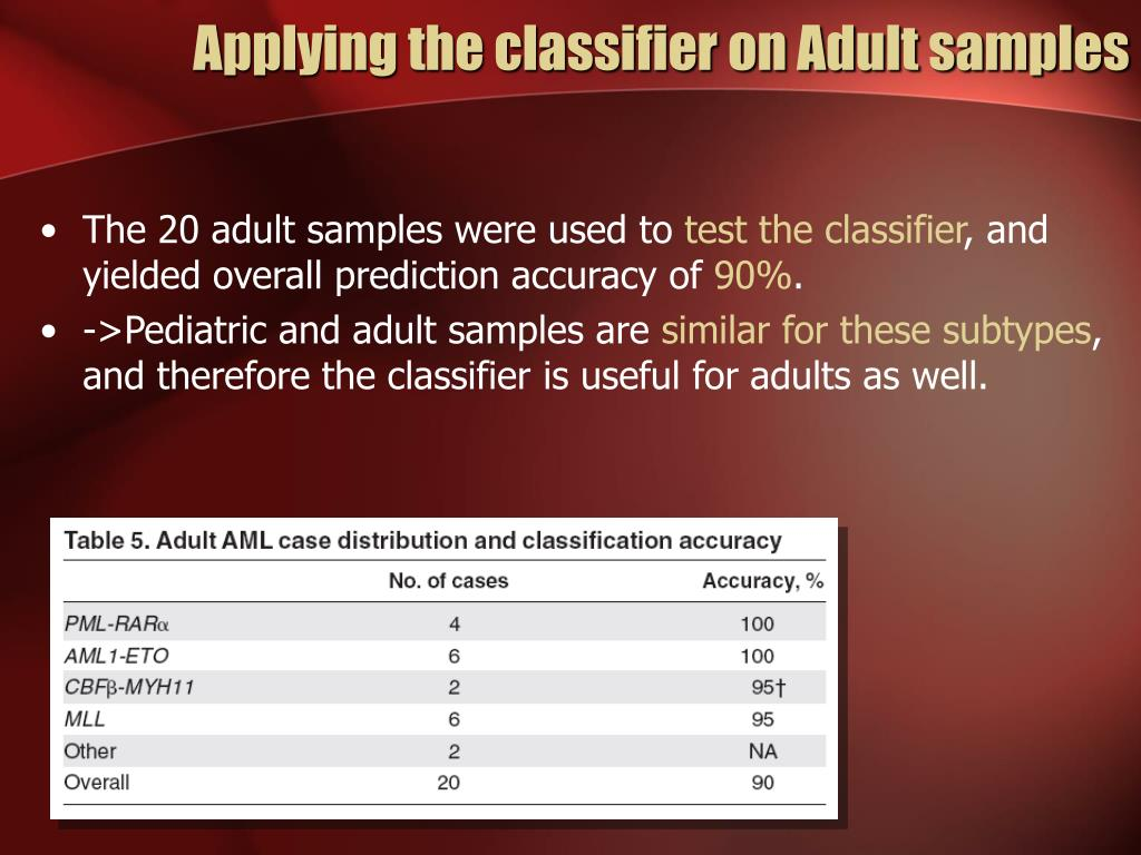 Applying the classifier on Adult samples