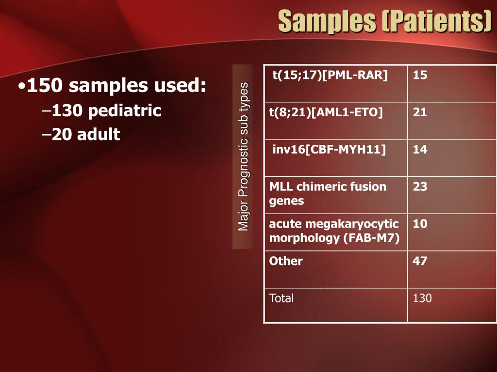 Samples (Patients)