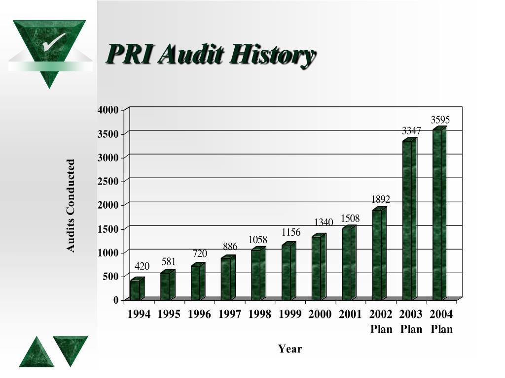 PRI Audit History