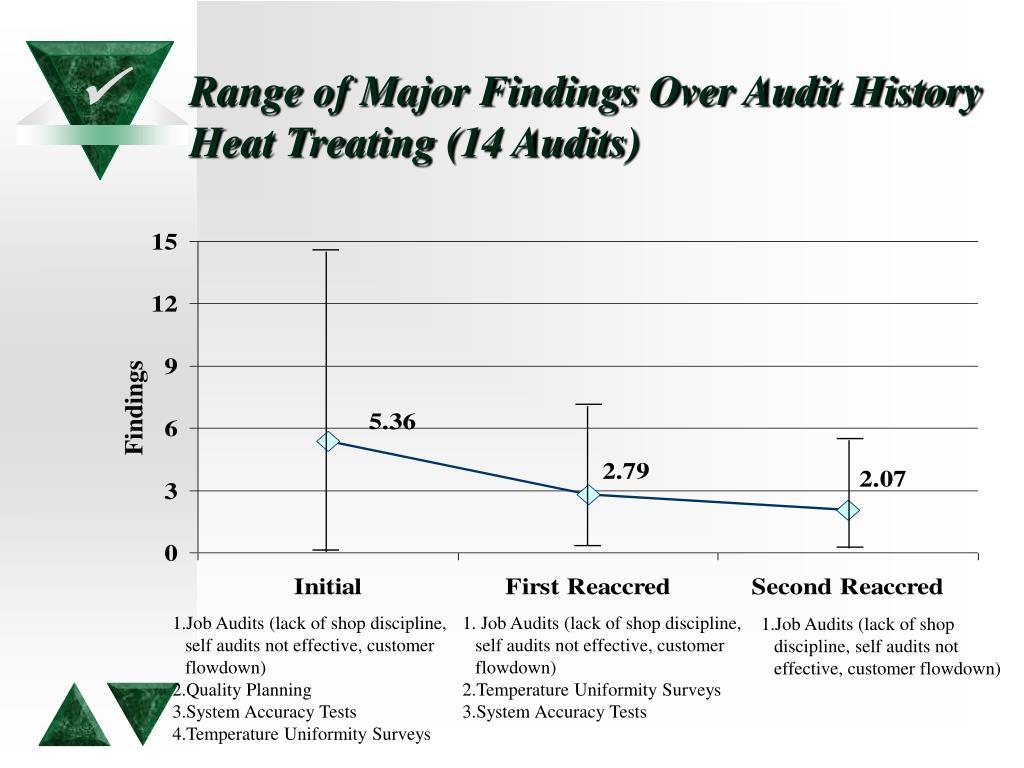 Range of Major Findings Over Audit History