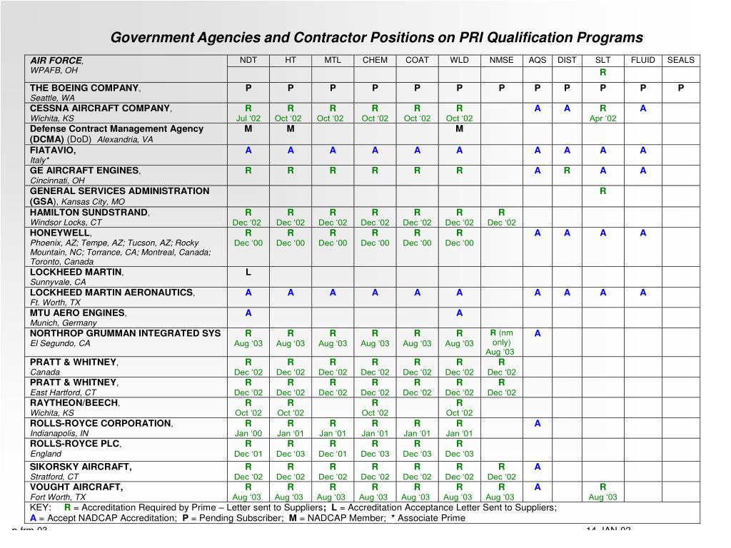 Government Agencies and Contractor Positions on PRI Qualification Programs