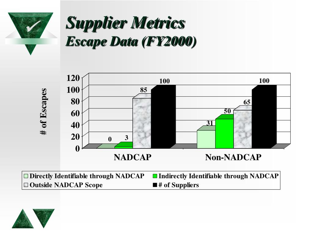 Supplier Metrics