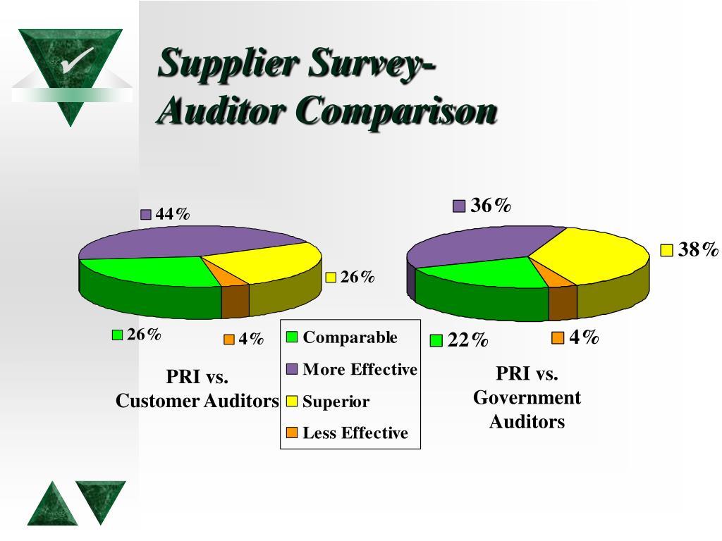 Supplier Survey-