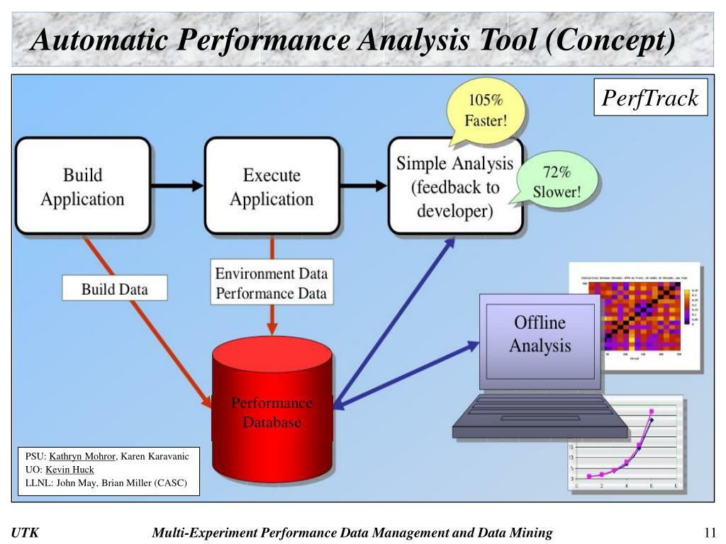 Automatic Performance Analysis Tool (Concept)