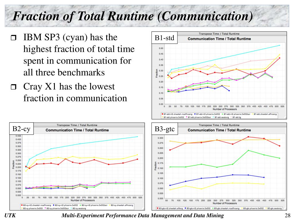 Fraction of Total Runtime (Communication)