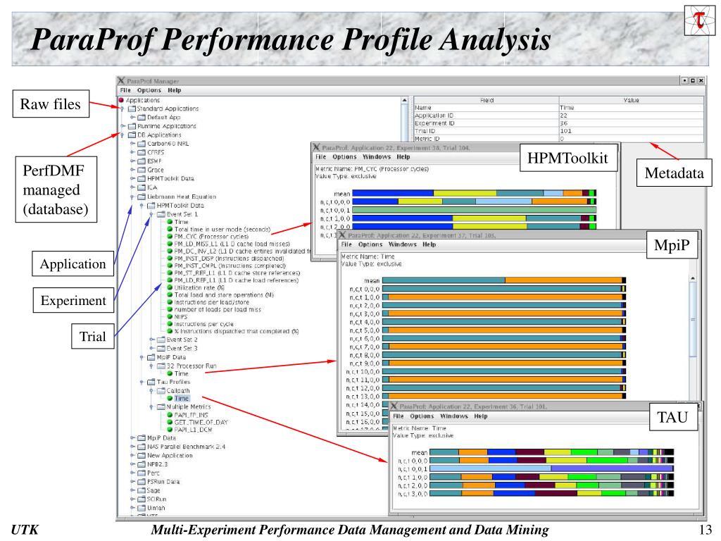 ParaProf Performance Profile Analysis