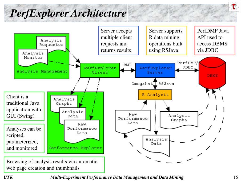 PerfExplorer Architecture