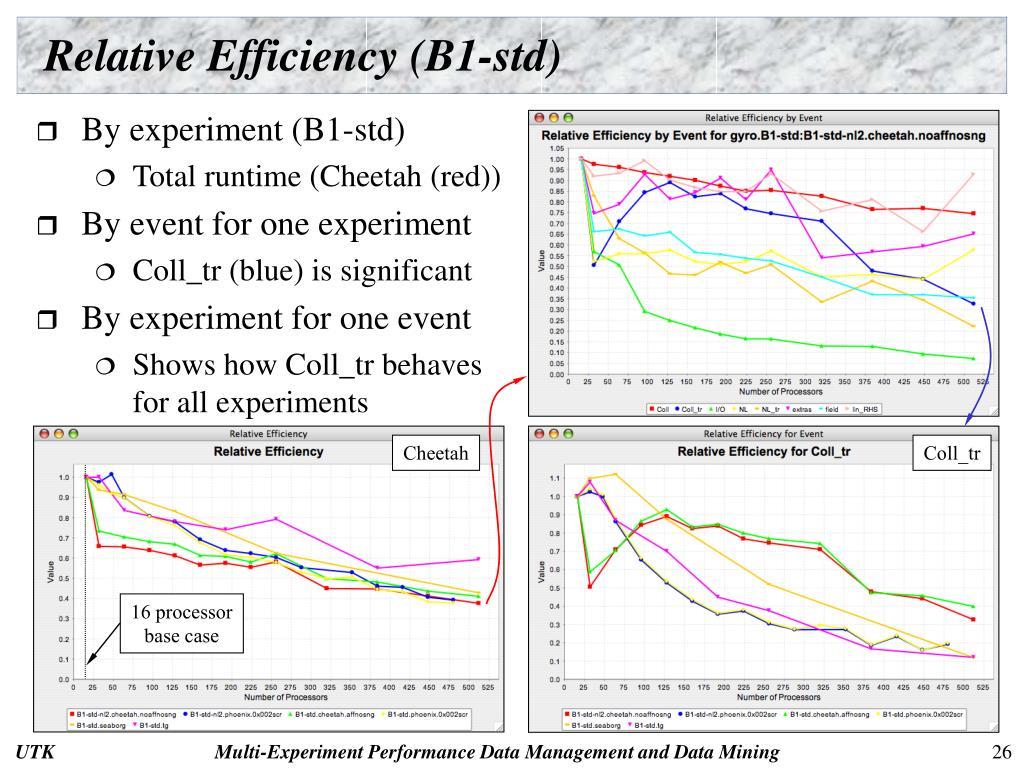 Relative Efficiency (B1-std)
