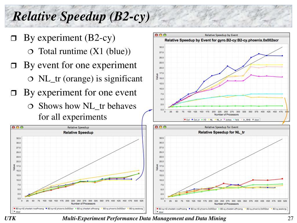 Relative Speedup (B2-cy)