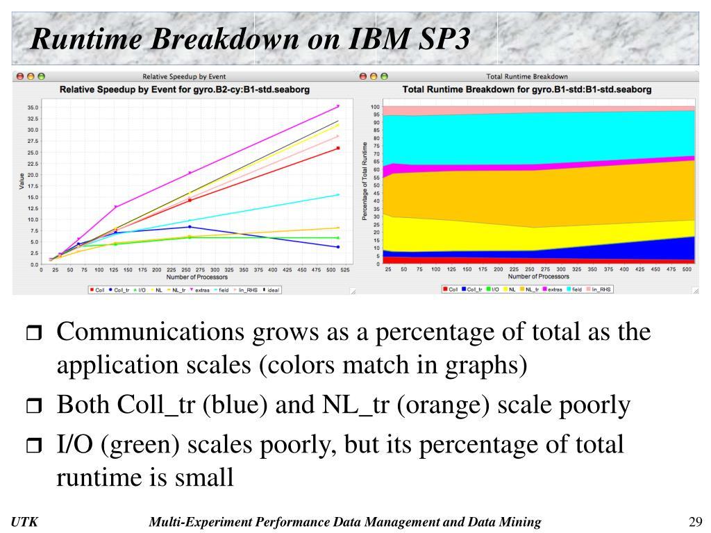 Runtime Breakdown on IBM SP3