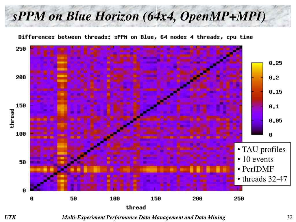 sPPM on Blue Horizon (64x4, OpenMP+MPI)