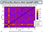 sppm on blue horizon 64x4 openmp mpi