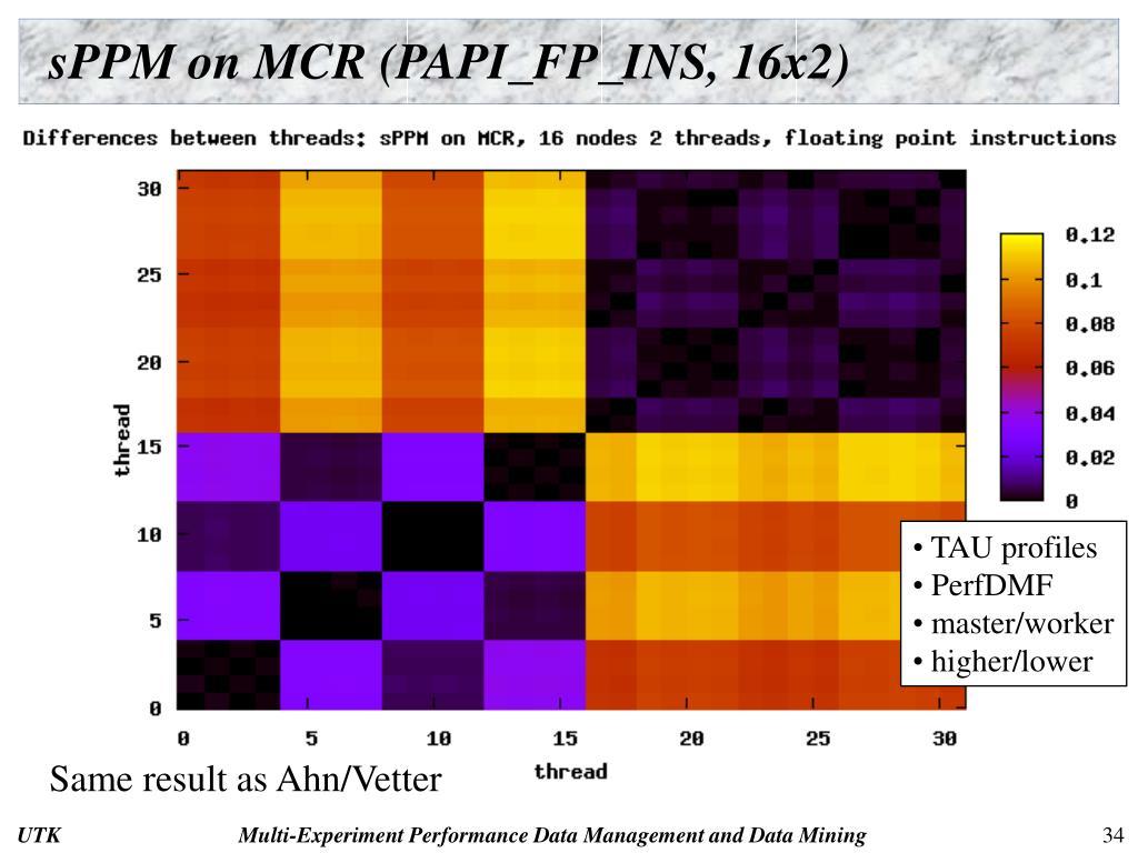 sPPM on MCR (PAPI_FP_INS, 16x2)