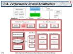 tau performance system architecture8