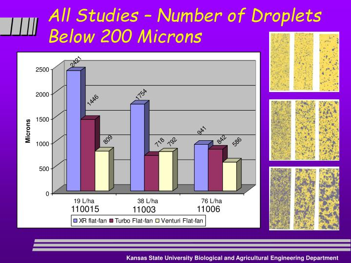 All Studies – Number of Droplets Below 200 Microns