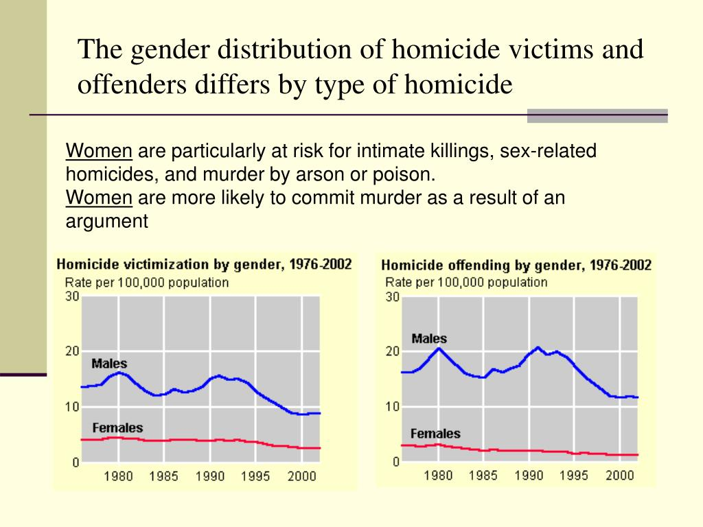 The gender distribution of homicide victims and offenders differs by type of homicide