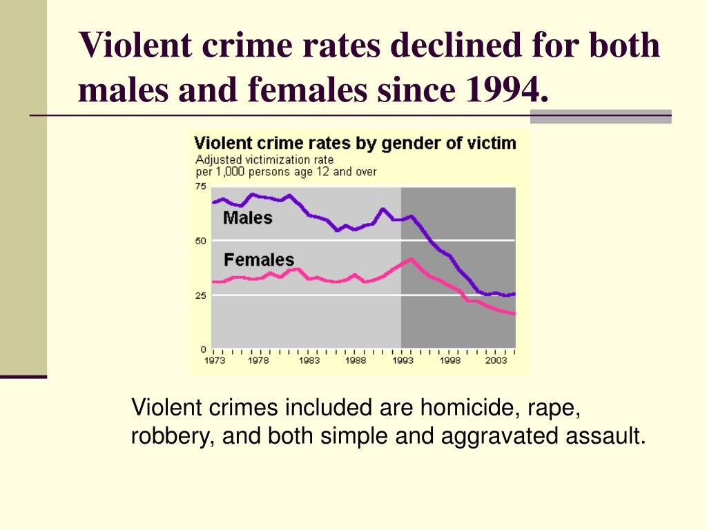 Violent crime rates declined for both males and females since 1994.