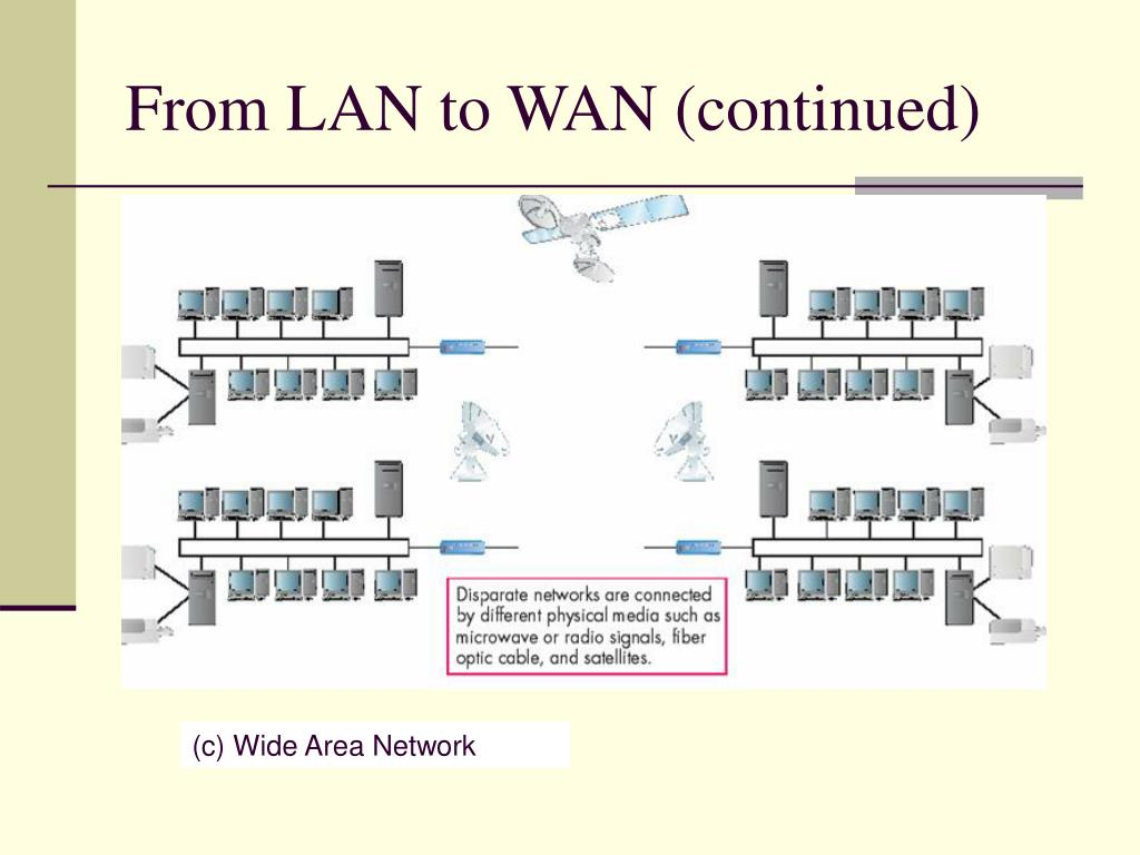 From LAN to WAN (continued)