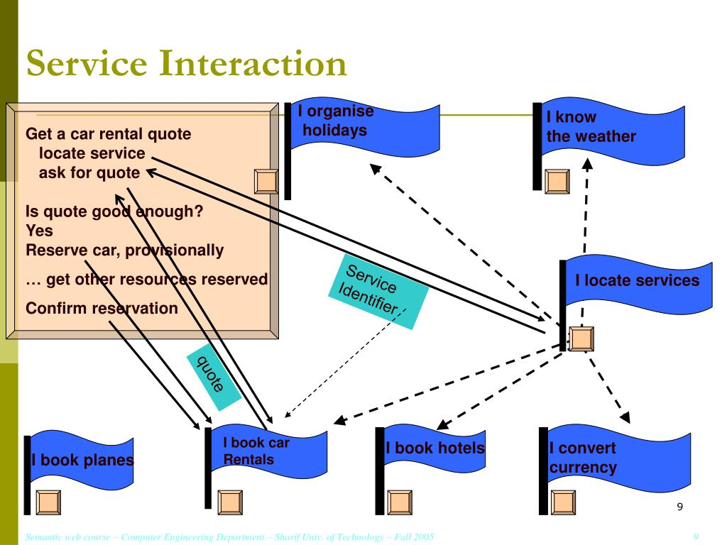 Service Interaction