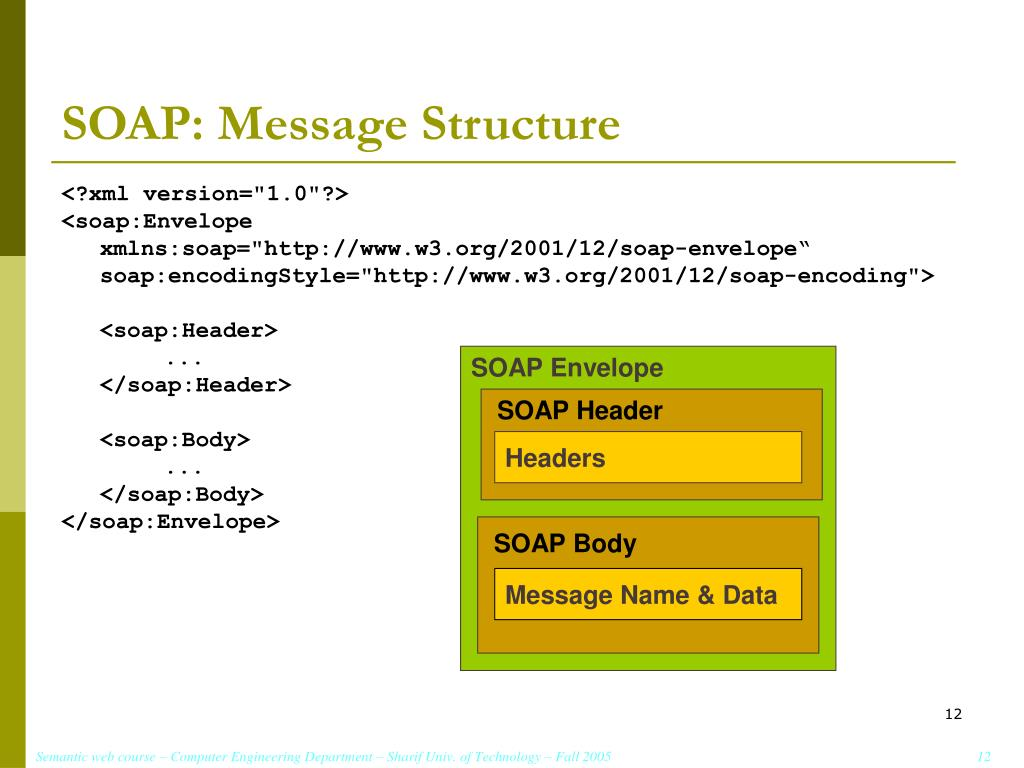 SOAP: Message Structure
