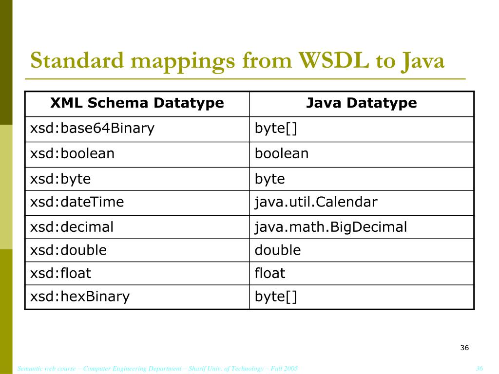 Standard mappings from WSDL to Java